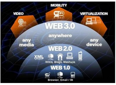 Versions of the Web